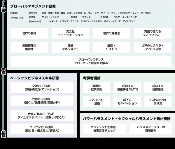管理職研修・マネジメント・社員教育研修のフローチャート